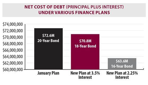 Net Cost of Debt