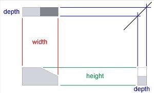 Height, Width, Depth